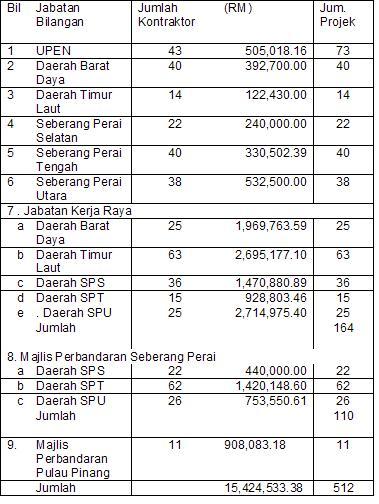 Seramai 482 Kontraktor Kelas F Telah Dilantik Untuk Melaksanakan Projek Projek Kerajaan Negeri Lim Guan Eng